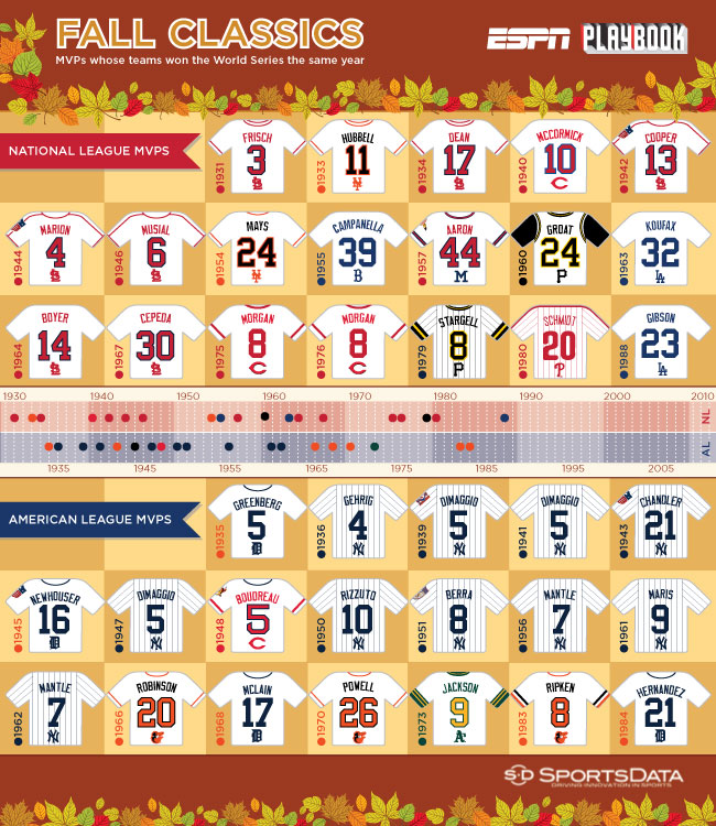 SportsData LLC infographic on regular-season MVPs in the World Series