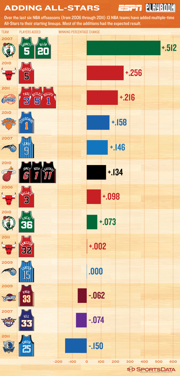 SportsData LLC infographic on NBA players changing teams