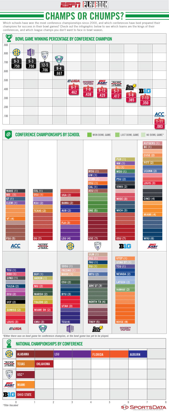 College football conference champions in bowl games infographic