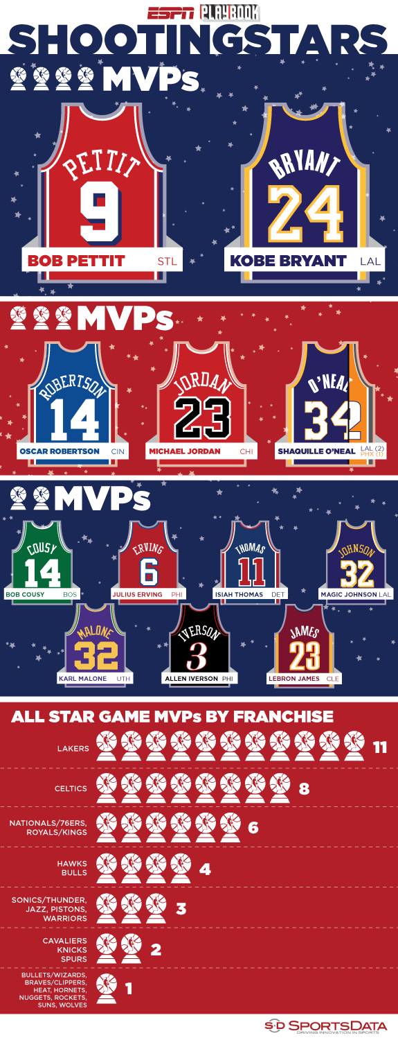 NBA All-Star Game MVP infographic from SportsData LLC