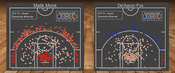 Kentucky-Shot-Charts