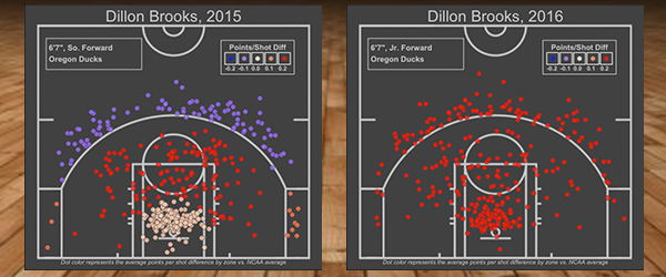 Oregon-Shot-Charts