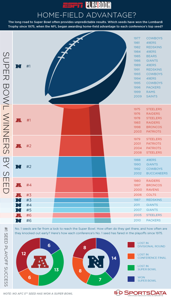 Infographic: Home-field advantage? Which NFL playoff seeds